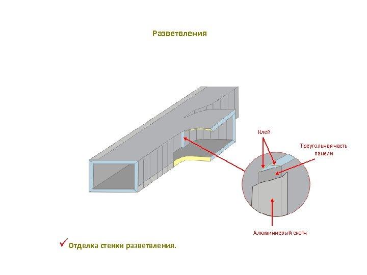 Разветвления Клей Треугольная часть панели Алюминиевый скотч üОтделка стенки разветвления.