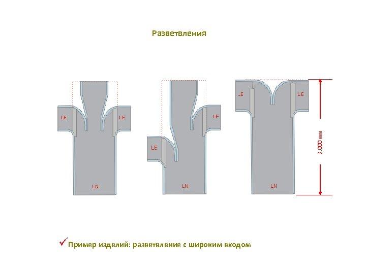 3. 000 мм Разветвления üПример изделий: разветвление с широким входом