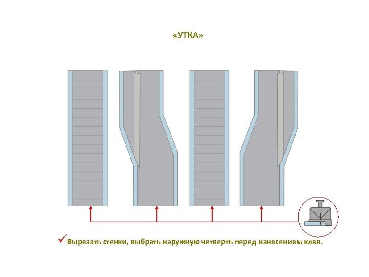 «УТКА» üВырезать стенки, выбрать наружную четверть перед нанесением клея.