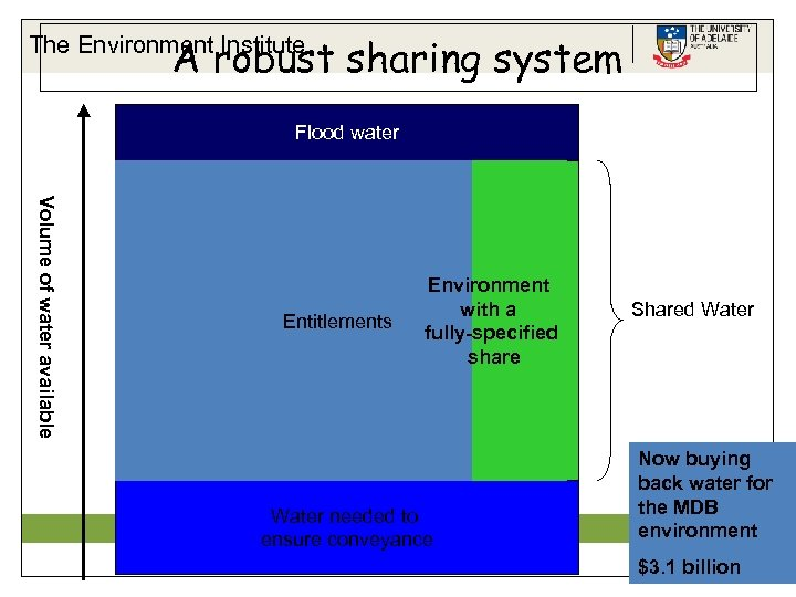 A robust sharing system The Environment Institute Flood water Volume of water available Entitlements