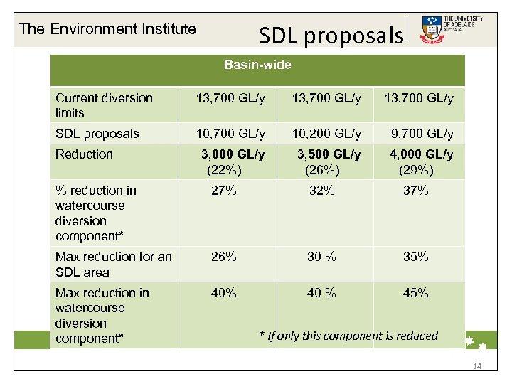 SDL proposals The Environment Institute Basin-wide Current diversion limits Surface water: SDL proposals Reduction