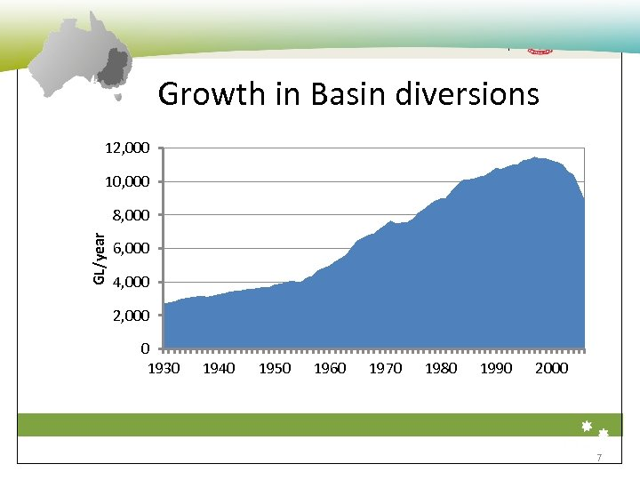 The Environment Institute Growth in Basin diversions 12, 000 10, 000 GL/year 8, 000
