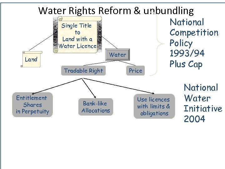 Water Rights The Environment Institute Reform & unbundling Single Title to Land with a