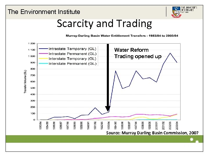 The Environment Institute Scarcity and Trading Water Reform Trading opened up Source: Murray Darling