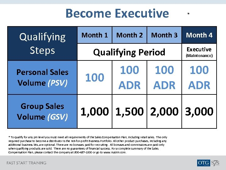 Become Executive Qualifying Steps Personal Sales Volume (PSV) Group Sales Volume (GSV) Month 1