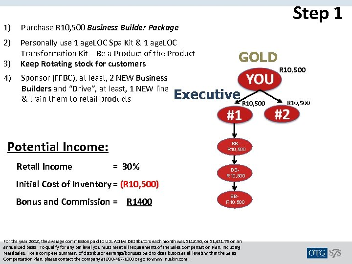 1) Step 1 Purchase R 10, 500 Business Builder Package 2) Personally use 1
