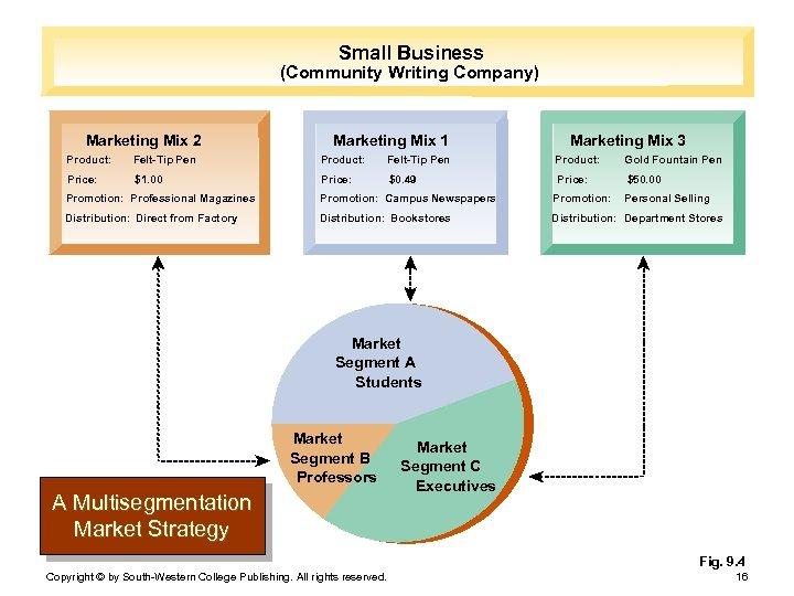 Small Business (Community Writing Company) Marketing Mix 2 Marketing Mix 1 Marketing Mix 3