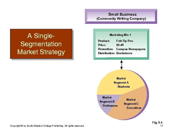 Small Business (Community Writing Company) A Single. Segmentation Market Strategy Marketing Mix 1 Product: