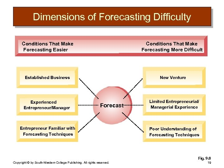 Dimensions of Forecasting Difficulty Conditions That Make Forecasting Easier Conditions That Make Forecasting More