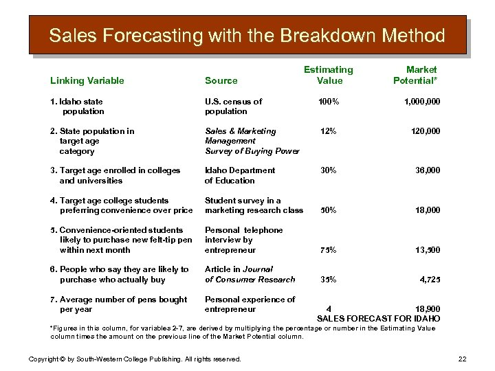 Sales Forecasting with the Breakdown Method Estimating Value Market Potential* Linking Variable Source 1.