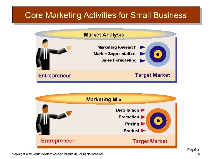 Core Marketing Activities for Small Business Market Analysis Marketing Research Market Segmentation Sales Forecasting