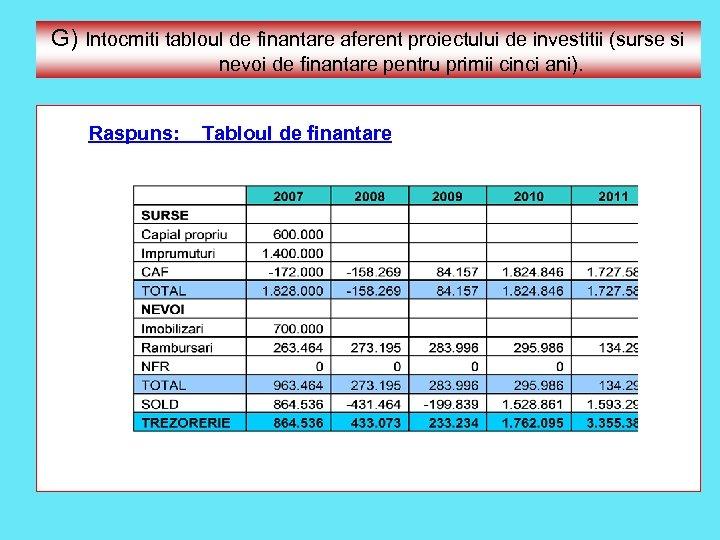 G) Intocmiti tabloul de finantare aferent proiectului de investitii (surse si nevoi de finantare