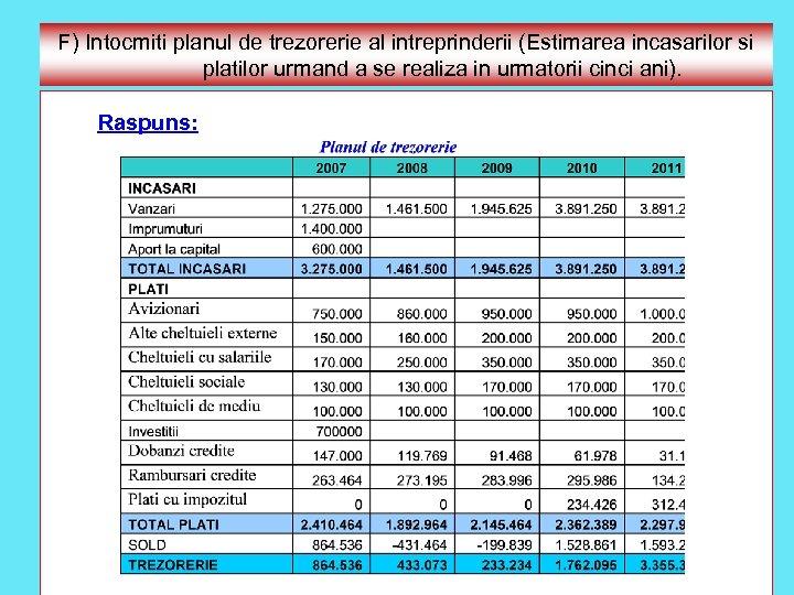 F) Intocmiti planul de trezorerie al intreprinderii (Estimarea incasarilor si platilor urmand a se