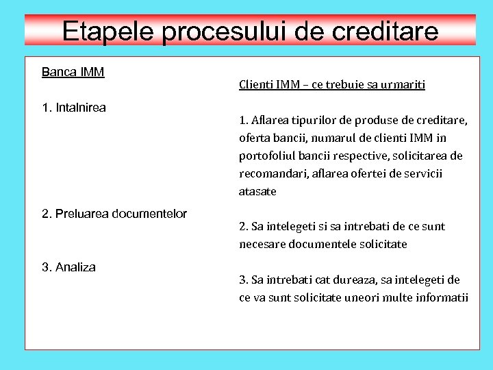 Etapele procesului de creditare Banca IMM 1. Intalnirea 2. Preluarea documentelor 3. Analiza Clienti