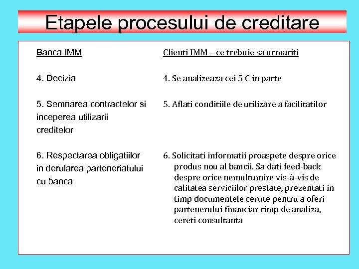 Etapele procesului de creditare Banca IMM Clienti IMM – ce trebuie sa urmariti 4.
