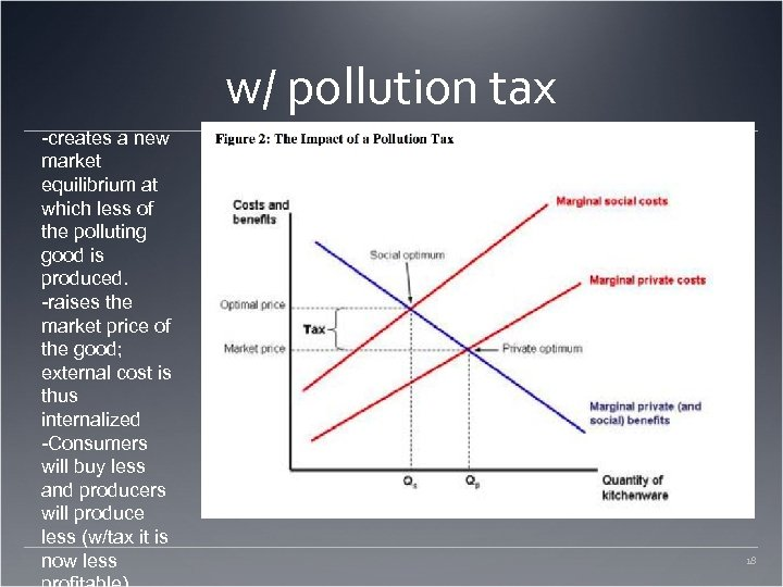 w/ pollution tax -creates a new market equilibrium at which less of the polluting