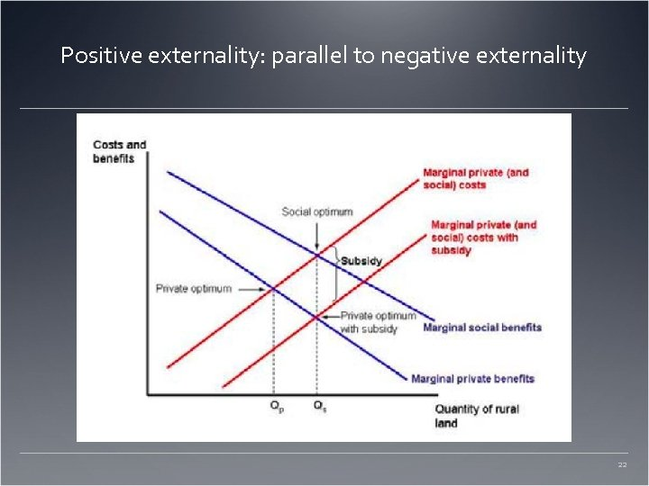 Positive externality: parallel to negative externality 22