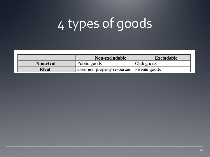 4 types of goods 28