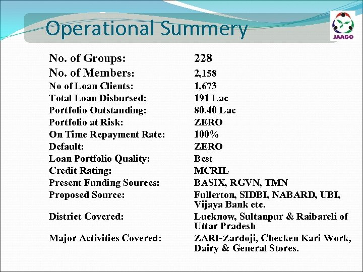 Operational Summery No. of Groups: No. of Members: No of Loan Clients: Total Loan