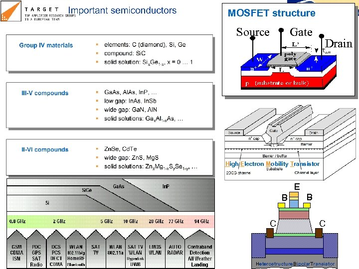 MOSFET structure Source Gate Drain High Electron Mobility Transistor E B C Heterostructure. Bipolar.