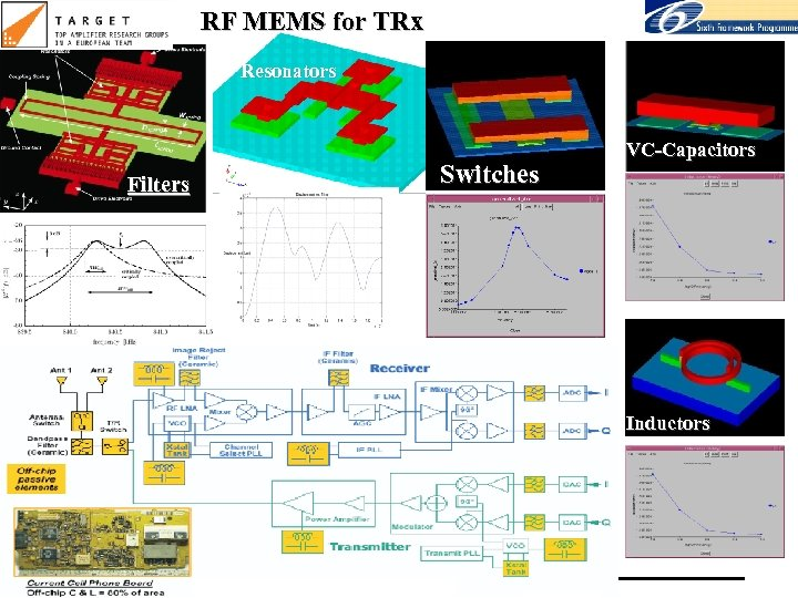 RF MEMS for TRx Resonators Filters Switches VC-Capacitors Inductors MICROELECTRONICS GROUP