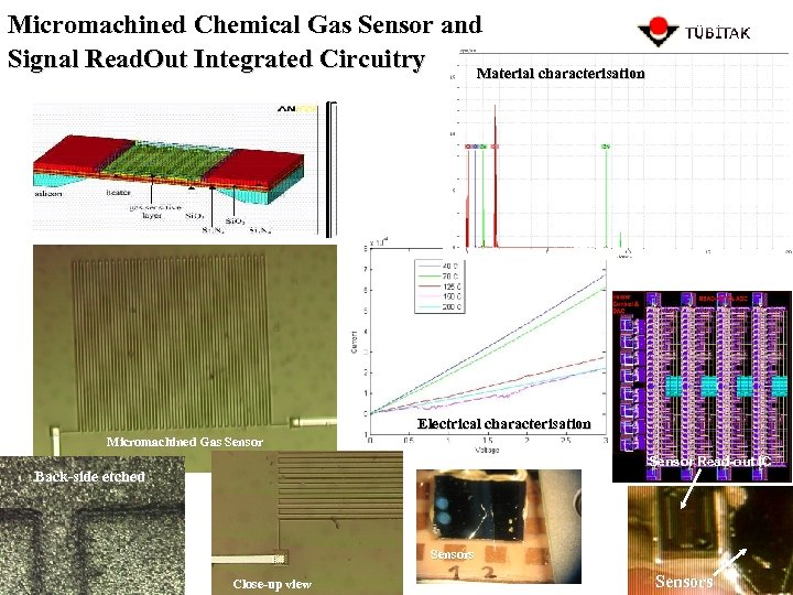 Micromachined Chemical Gas Sensor and Signal Read. Out Integrated Circuitry Material characterisation Electrical characterisation