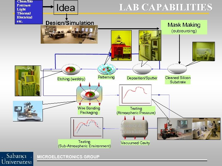 Chem/Bio Pressure Light Thermal Electrical etc. LAB CAPABILITIES Idea Design/Simulation Mask Making (outsourcing) Etching