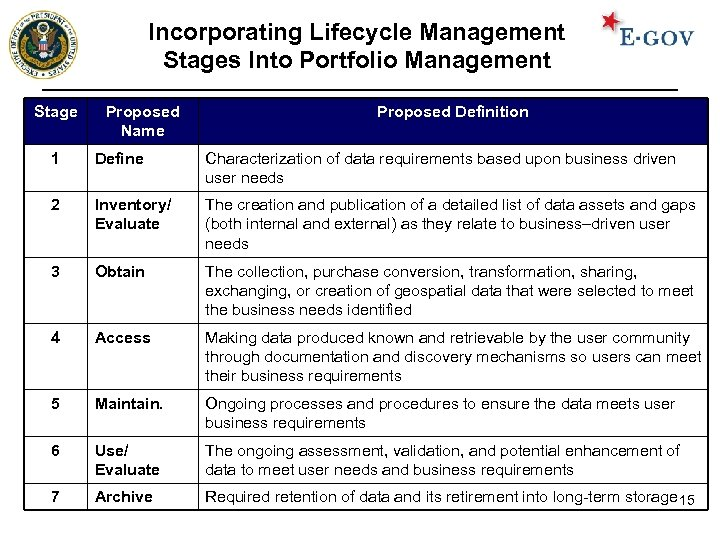 Incorporating Lifecycle Management Stages Into Portfolio Management Stage Proposed Name Proposed Definition 1 Define