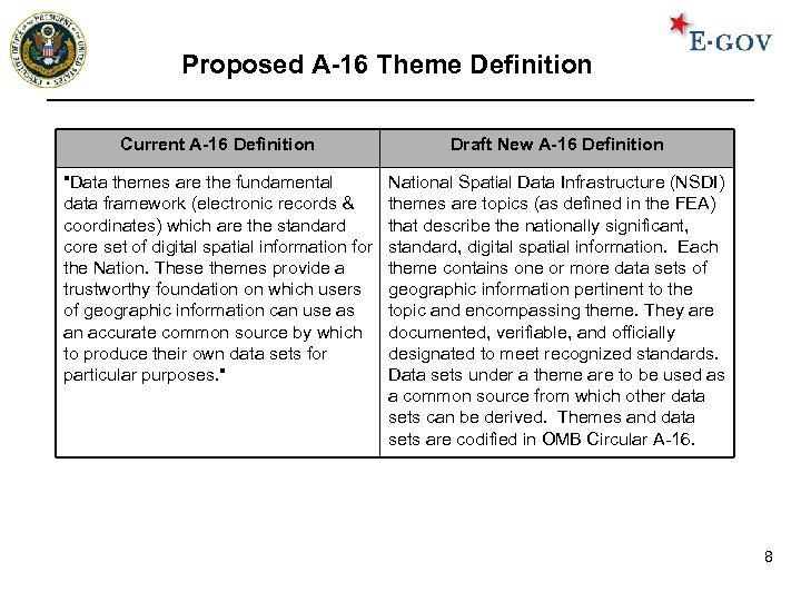 Proposed A-16 Theme Definition Current A-16 Definition Draft New A-16 Definition