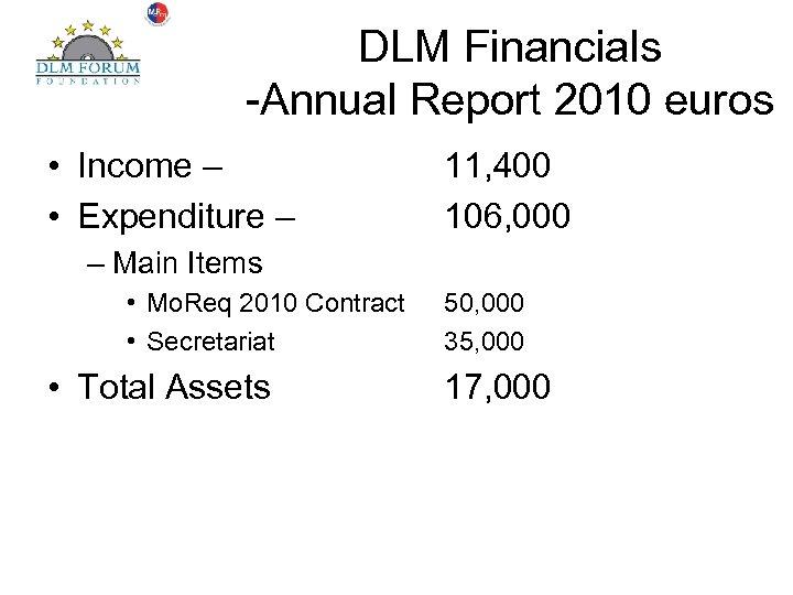 DLM Financials -Annual Report 2010 euros • Income – • Expenditure – 11, 400