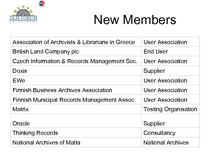 New Members Association of Archivists & Librarians in Greece User Association British Land Company
