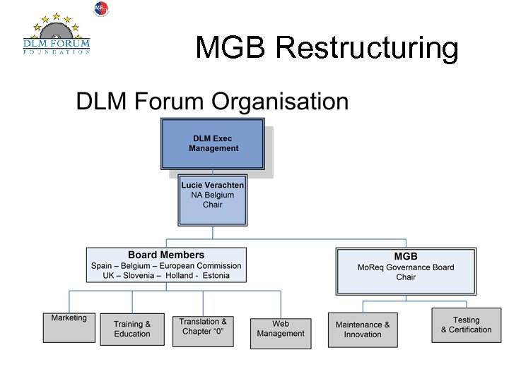 MGB Restructuring