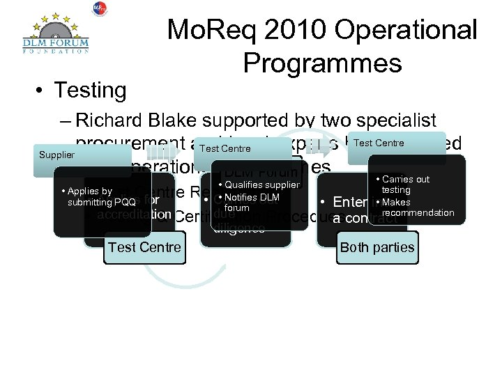 • Testing Mo. Req 2010 Operational Programmes – Richard Blake supported by two