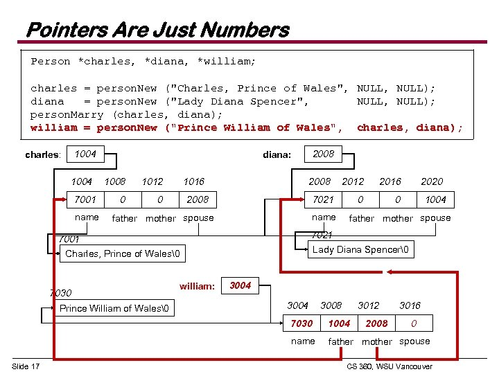 Pointers Are Just Numbers Person *charles, *diana, *william; charles = person. New (
