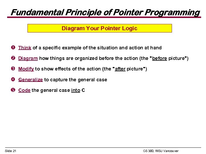 Fundamental Principle of Pointer Programming Diagram Your Pointer Logic Think of a specific example