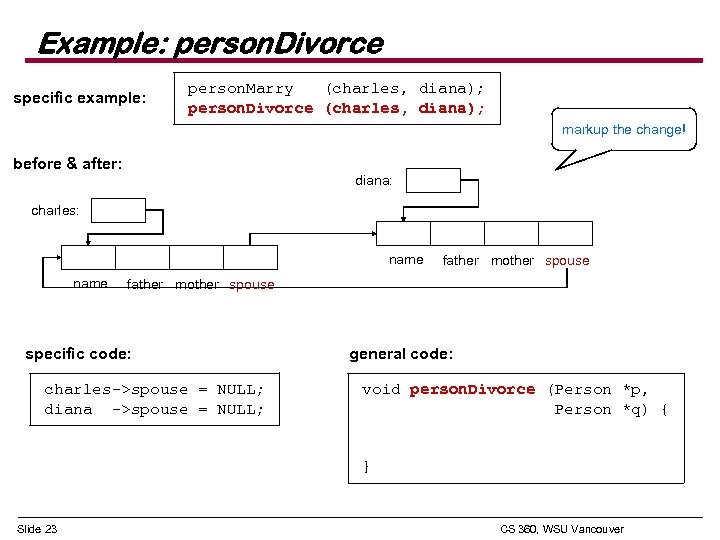 Example: person. Divorce specific example: person. Marry (charles, diana); person. Divorce (charles, diana); markup