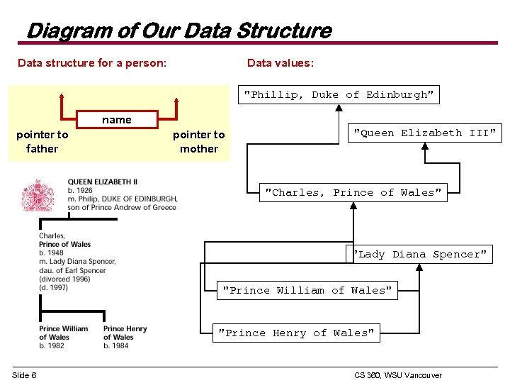 Diagram of Our Data Structure Data structure for a person: Data values: