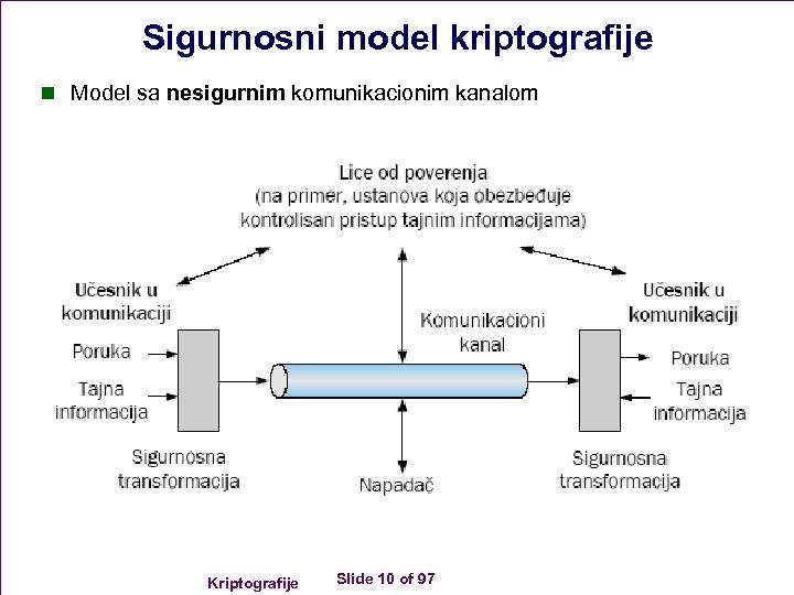 Sigurnosni model kriptografije n Model sa nesigurnim komunikacionim kanalom Kriptografije Slide 10 of 97