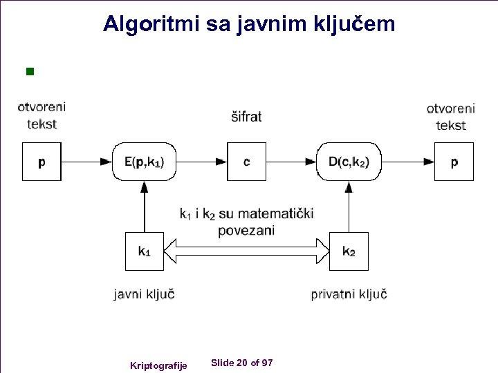 Algoritmi sa javnim ključem n Kriptografije Slide 20 of 97