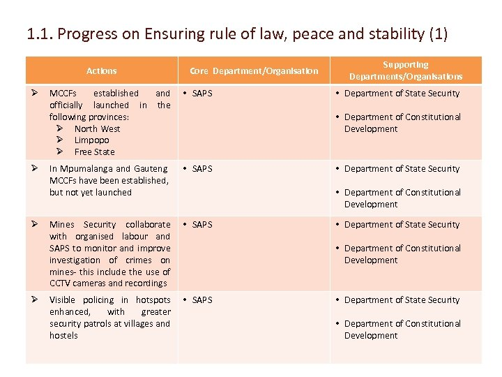 1. 1. Progress on Ensuring rule of law, peace and stability (1) Actions Ø