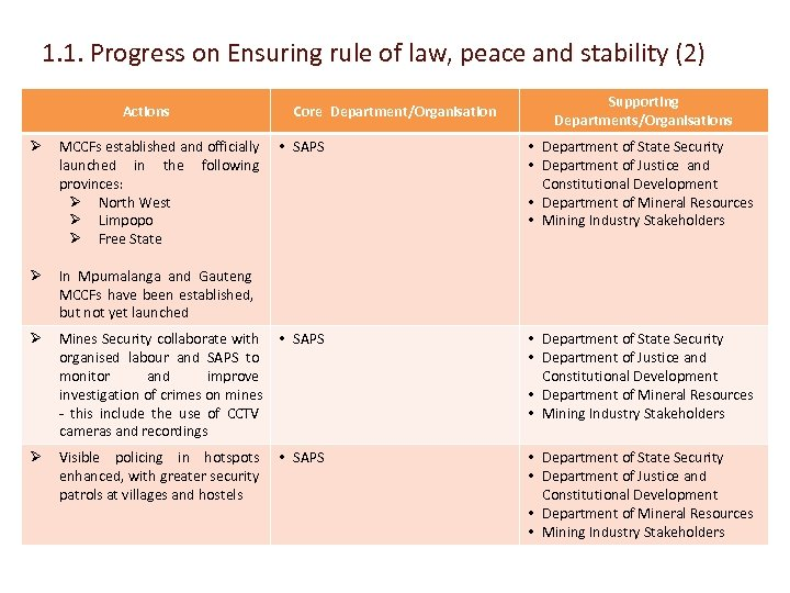 1. 1. Progress on Ensuring rule of law, peace and stability (2) Actions Ø