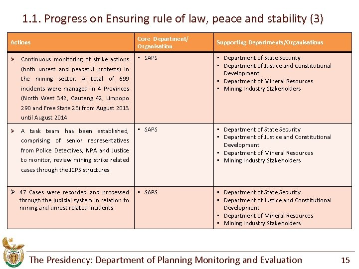 1. 1. Progress on Ensuring rule of law, peace and stability (3) Actions Core
