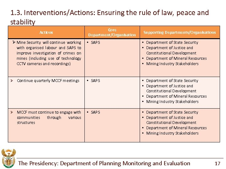 1. 3. Interventions/Actions: Ensuring the rule of law, peace and stability Core Department/Organisation Actions