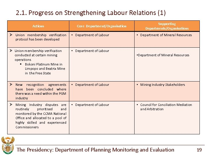 2. 1. Progress on Strengthening Labour Relations (1) Actions Core Department/Organisation Supporting Departments/Organisations Ø