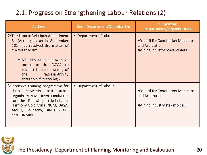 2. 1. Progress on Strengthening Labour Relations (2) Actions Ø The Labour Relations Amendment