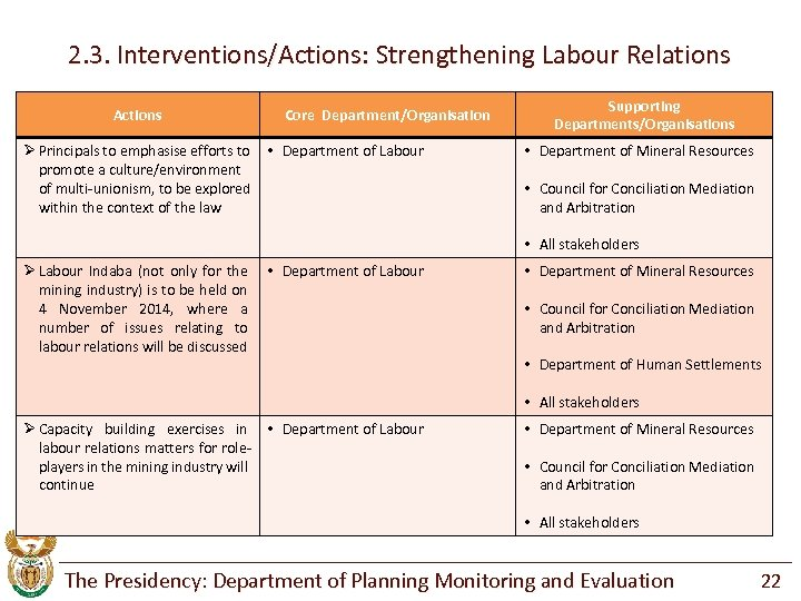 2. 3. Interventions/Actions: Strengthening Labour Relations Actions Ø Principals to emphasise efforts to promote