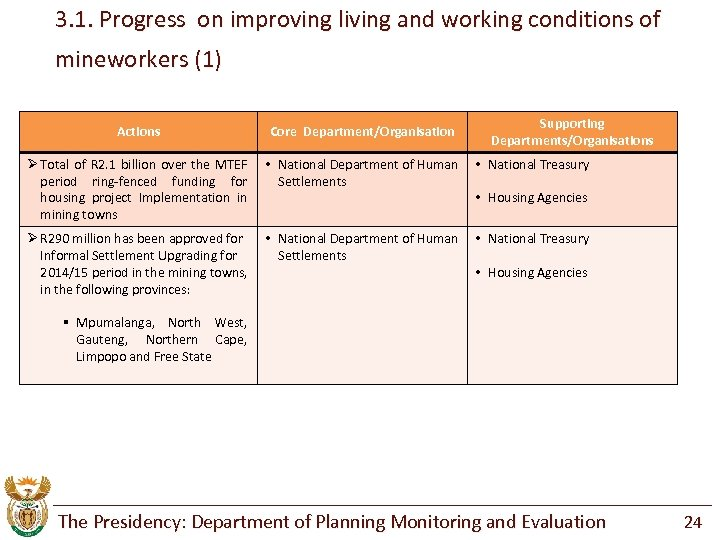 3. 1. Progress on improving living and working conditions of mineworkers (1) Supporting Departments/Organisations