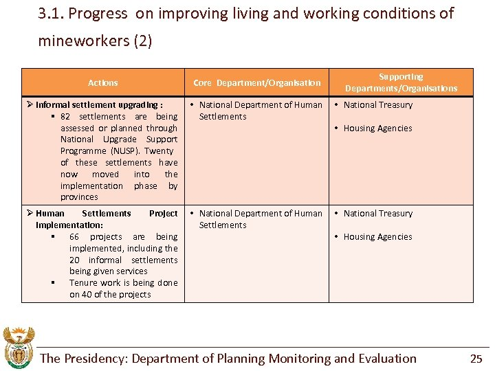 3. 1. Progress on improving living and working conditions of mineworkers (2) Supporting Departments/Organisations