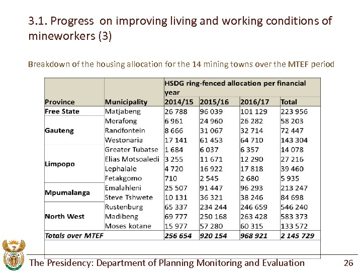 3. 1. Progress on improving living and working conditions of mineworkers (3) Breakdown of