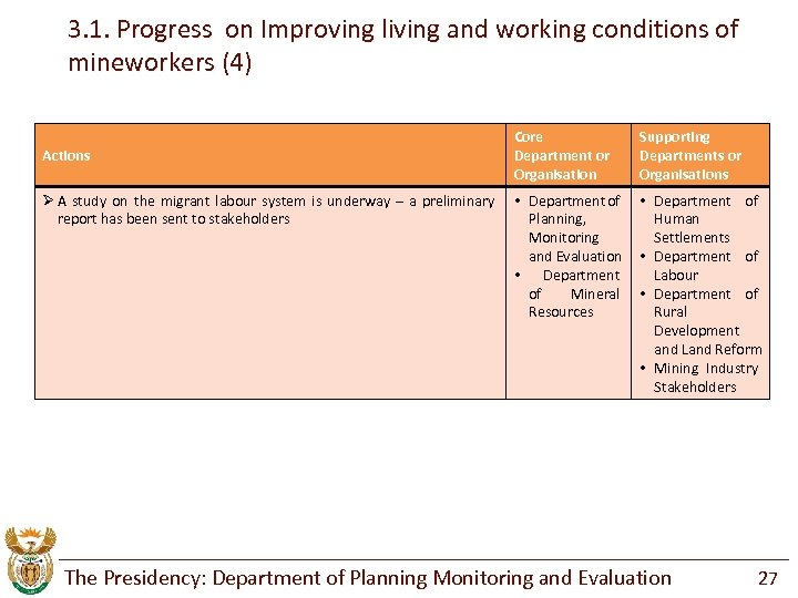 3. 1. Progress on Improving living and working conditions of mineworkers (4) Actions Ø
